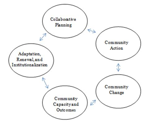 Community Health Worker Programs: A Review of Recent